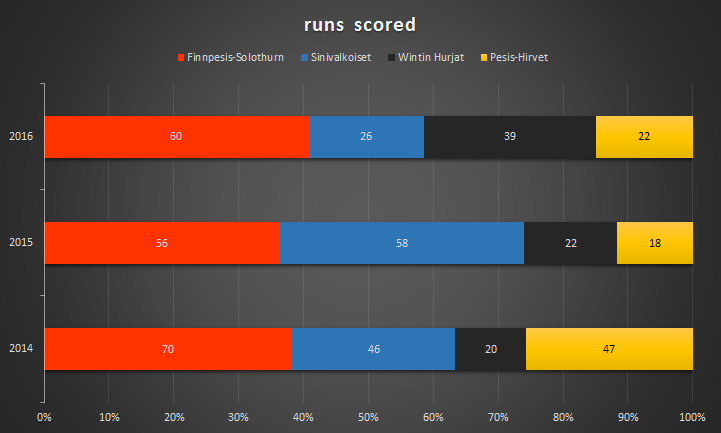 scored_runs
